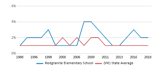 This chart display the percentage of American Indian students in Redgranite Elementary School and percentage of American Indian public school students in Wisconsin by year, with the latest 2017-18 school year data.