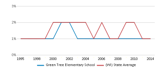 This chart display the percentage of American Indian students in Green Tree Elementary School and percentage of American Indian public school students in Wisconsin by year, with the latest 2013-14 school year data.