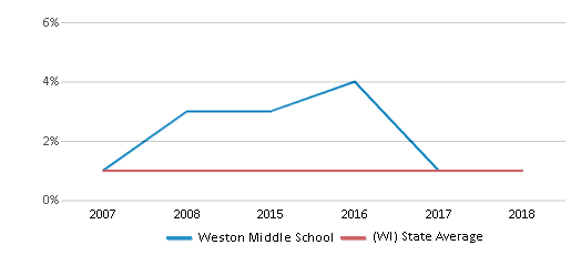 This chart display the percentage of American Indian students in Weston Middle School and percentage of American Indian public school students in Wisconsin by year, with the latest 2017-18 school year data.
