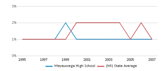 This chart display the percentage of American Indian students in Weyauwega High School and percentage of American Indian public school students in Wisconsin by year, with the latest 2006-07 school year data.