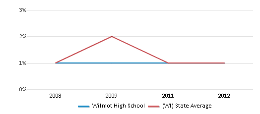 This chart display the percentage of American Indian students in Wilmot High School and percentage of American Indian public school students in Wisconsin by year, with the latest 2011-12 school year data.