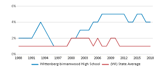 This chart display the percentage of American Indian students in Wittenberg-birnamwood High School and percentage of American Indian public school students in Wisconsin by year, with the latest 2017-18 school year data.