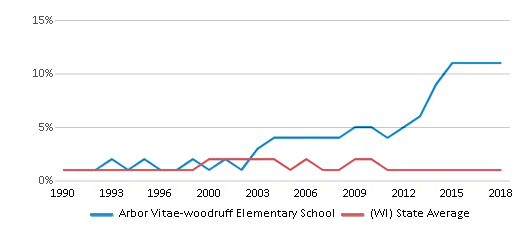 This chart display the percentage of American Indian students in Arbor Vitae-woodruff Elementary School and percentage of American Indian public school students in Wisconsin by year, with the latest 2017-18 school year data.