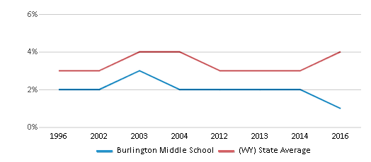 This chart display the percentage of American Indian students in Burlington Middle School and percentage of American Indian public school students in Wyoming by year, with the latest 2015-16 school year data.