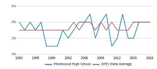 This chart display the percentage of American Indian students in Westwood High School and percentage of American Indian public school students in Wyoming by year, with the latest 2017-18 school year data.