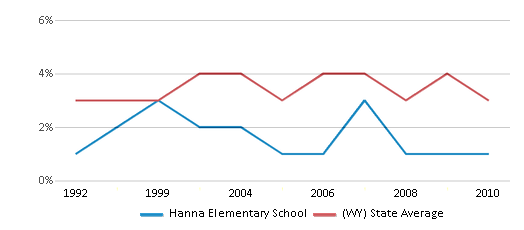 This chart display the percentage of American Indian students in Hanna Elementary School and percentage of American Indian public school students in Wyoming by year, with the latest 2009-10 school year data.
