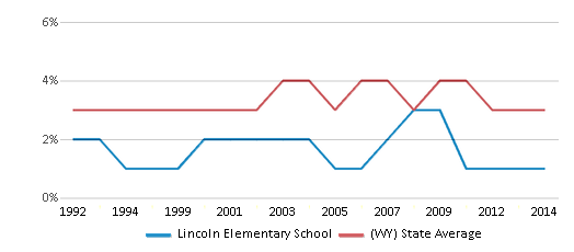 This chart display the percentage of American Indian students in Lincoln Elementary School and percentage of American Indian public school students in Wyoming by year, with the latest 2013-14 school year data.