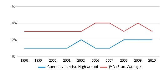 This chart display the percentage of American Indian students in Guernsey-sunrise High School and percentage of American Indian public school students in Wyoming by year, with the latest 2009-10 school year data.
