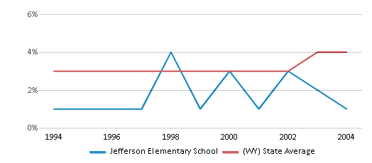 This chart display the percentage of American Indian students in Jefferson Elementary School and percentage of American Indian public school students in Wyoming by year, with the latest 2003-04 school year data.