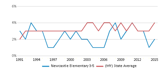 This chart display the percentage of American Indian students in Newcastle Elementary 3-5 and percentage of American Indian public school students in Wyoming by year, with the latest 2014-15 school year data.