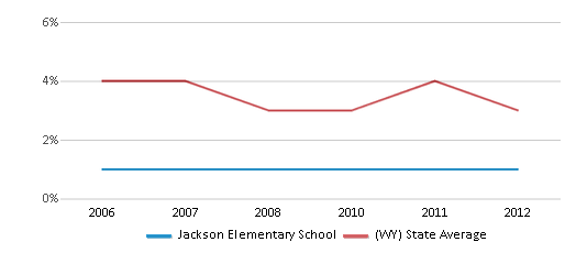 This chart display the percentage of American Indian students in Jackson Elementary School and percentage of American Indian public school students in Wyoming by year, with the latest 2011-12 school year data.