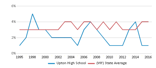 This chart display the percentage of American Indian students in Upton High School and percentage of American Indian public school students in Wyoming by year, with the latest 2015-16 school year data.