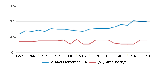 This chart display the percentage of American Indian students in Winner Elementary - 04 and percentage of American Indian public school students in South Dakota by year, with the latest 2017-18 school year data.
