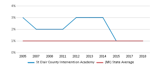 This chart display the percentage of American Indian students in St Clair County Intervention Academy and percentage of American Indian public school students in Michigan by year, with the latest 2017-18 school year data.