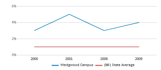 This chart display the percentage of American Indian students in Wedgwood Campus and percentage of American Indian public school students in Michigan by year, with the latest 2008-09 school year data.