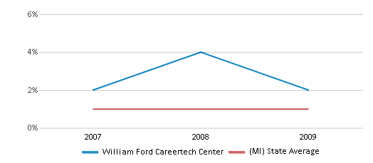 This chart display the percentage of American Indian students in William Ford Careertech Center and percentage of American Indian public school students in Michigan by year, with the latest 2008-09 school year data.