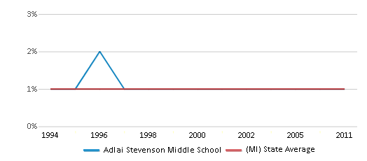 This chart display the percentage of American Indian students in Adlai Stevenson Middle School and percentage of American Indian public school students in Michigan by year, with the latest 2010-11 school year data.