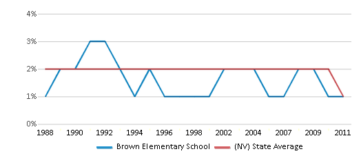 This chart display the percentage of American Indian students in Brown Elementary School and percentage of American Indian public school students in Nevada by year, with the latest 2010-11 school year data.