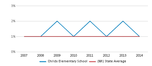 This chart display the percentage of American Indian students in Childs Elementary School and percentage of American Indian public school students in Michigan by year, with the latest 2013-14 school year data.