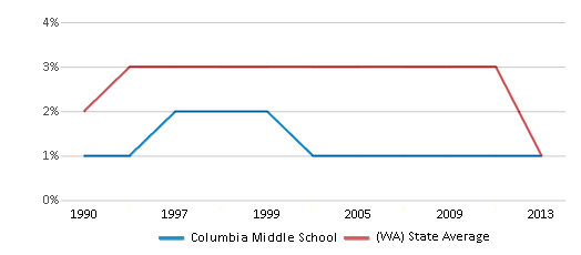 This chart display the percentage of American Indian students in Columbia Middle School and percentage of American Indian public school students in Washington by year, with the latest 2012-13 school year data.