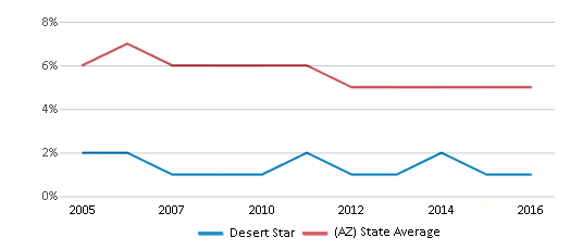 This chart display the percentage of American Indian students in Desert Star and percentage of American Indian public school students in Arizona by year, with the latest 2015-16 school year data.