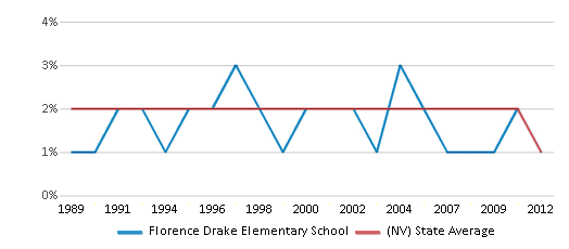 This chart display the percentage of American Indian students in Florence Drake Elementary School and percentage of American Indian public school students in Nevada by year, with the latest 2011-12 school year data.
