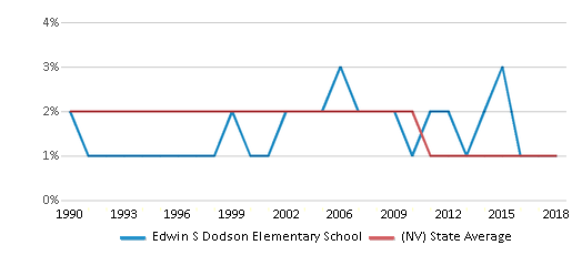 This chart display the percentage of American Indian students in Edwin S Dodson Elementary School and percentage of American Indian public school students in Nevada by year, with the latest 2017-18 school year data.
