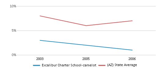This chart display the percentage of American Indian students in Excalibur Charter School-camelot and percentage of American Indian public school students in Arizona by year, with the latest 2005-06 school year data.