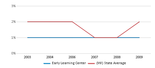 This chart display the percentage of American Indian students in Early Learning Center and percentage of American Indian public school students in Wisconsin by year, with the latest 2008-09 school year data.