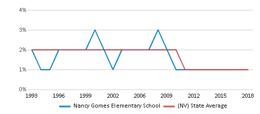 This chart display the percentage of American Indian students in Nancy Gomes Elementary School and percentage of American Indian public school students in Nevada by year, with the latest 2017-18 school year data.