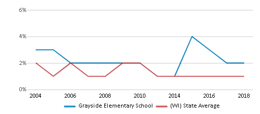 This chart display the percentage of American Indian students in Grayside Elementary School and percentage of American Indian public school students in Wisconsin by year, with the latest 2017-18 school year data.