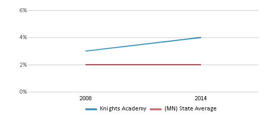 This chart display the percentage of American Indian students in Knights Academy and percentage of American Indian public school students in Minnesota by year, with the latest 2013-14 school year data.