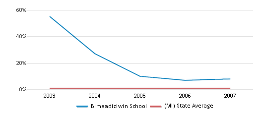 This chart display the percentage of American Indian students in Bimaadiziwin School and percentage of American Indian public school students in Michigan by year, with the latest 2006-07 school year data.