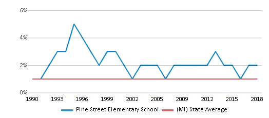 This chart display the percentage of American Indian students in Pine Street Elementary School and percentage of American Indian public school students in Michigan by year, with the latest 2017-18 school year data.