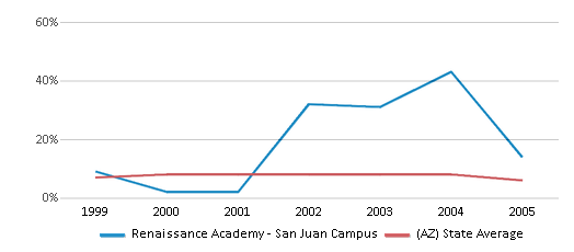 This chart display the percentage of American Indian students in Renaissance Academy - San Juan Campus and percentage of American Indian public school students in Arizona by year, with the latest 2004-05 school year data.