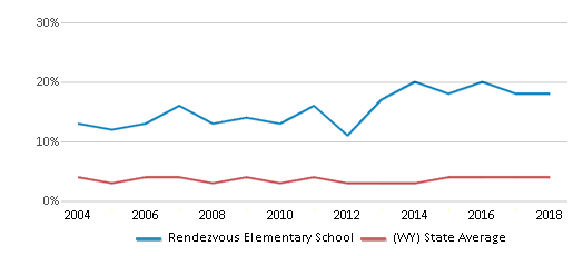 This chart display the percentage of American Indian students in Rendezvous Elementary School and percentage of American Indian public school students in Wyoming by year, with the latest 2017-18 school year data.