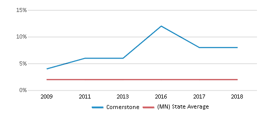 This chart display the percentage of American Indian students in Cornerstone and percentage of American Indian public school students in Minnesota by year, with the latest 2017-18 school year data.