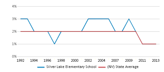 This chart display the percentage of American Indian students in Silver Lake Elementary School and percentage of American Indian public school students in Nevada by year, with the latest 2012-13 school year data.