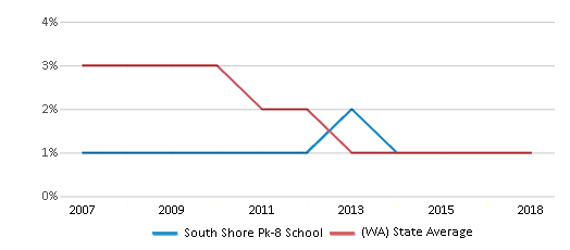 This chart display the percentage of American Indian students in South Shore Pk-8 School and percentage of American Indian public school students in Washington by year, with the latest 2017-18 school year data.