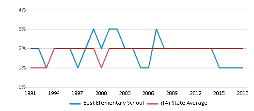 This chart display the percentage of Asian students in East Elementary School and the percentage of Asian public school students in Iowa by year, with the latest 2017-18 school year data.