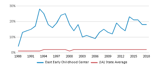 This chart display the percentage of Asian students in East Early Childhood Center and the percentage of Asian public school students in Iowa by year, with the latest 2017-18 school year data.