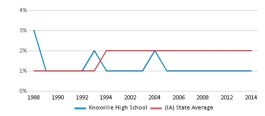 This chart display the percentage of Asian students in Knoxville High School and the percentage of Asian public school students in Iowa by year, with the latest 2013-14 school year data.