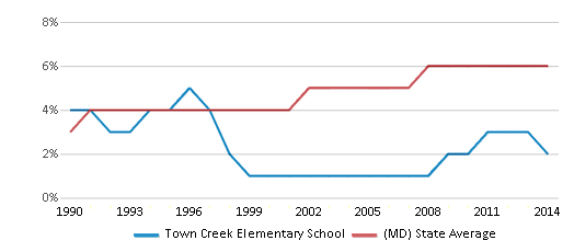 This chart display the percentage of Asian students in Town Creek Elementary School and the percentage of Asian public school students in Maryland by year, with the latest 2013-14 school year data.
