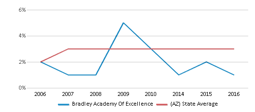 This chart display the percentage of Asian students in Bradley Academy Of Excellence and the percentage of Asian public school students in Arizona by year, with the latest 2015-16 school year data.
