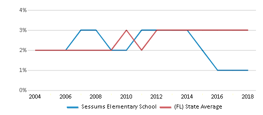 This chart display the percentage of Asian students in Sessums Elementary School and the percentage of Asian public school students in Florida by year, with the latest 2017-18 school year data.