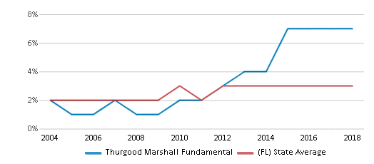 This chart display the percentage of Asian students in Thurgood Marshall Fundamental and the percentage of Asian public school students in Florida by year, with the latest 2017-18 school year data.