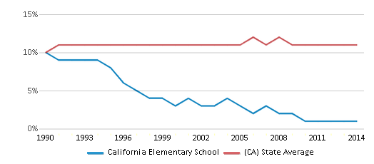 This chart display the percentage of Asian students in California Elementary School and the percentage of Asian public school students in California by year, with the latest 2013-14 school year data.