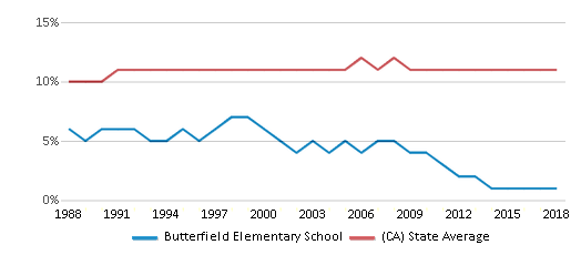 This chart display the percentage of Asian students in Butterfield Elementary School and the percentage of Asian public school students in California by year, with the latest 2017-18 school year data.