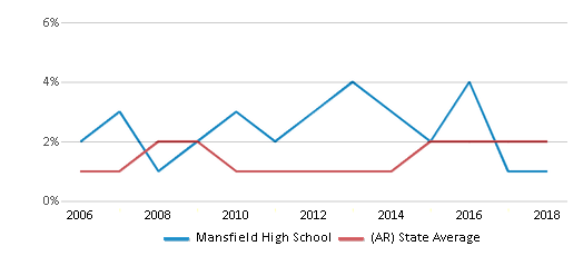This chart display the percentage of Asian students in Mansfield High School and the percentage of Asian public school students in Arkansas by year, with the latest 2017-18 school year data.