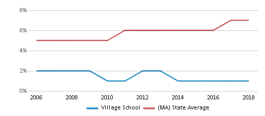 This chart display the percentage of Asian students in Village School and the percentage of Asian public school students in Massachusetts by year, with the latest 2017-18 school year data.